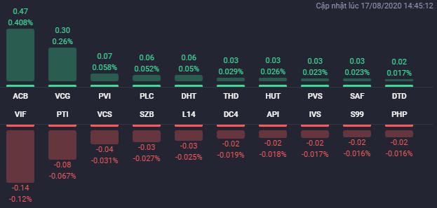 Các cổ phiếu có ảnh hưởng lớn nhất đến HNX-Index phiên 17/8. Nguồn: Fialda.