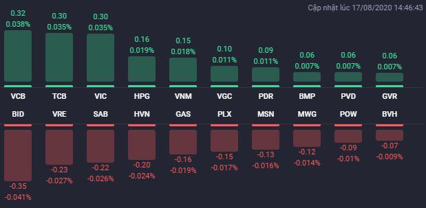Các cổ phiếu có ảnh hưởng lớn nhất đến VN-Index phiên 17/8. Nguồn: Fialda.