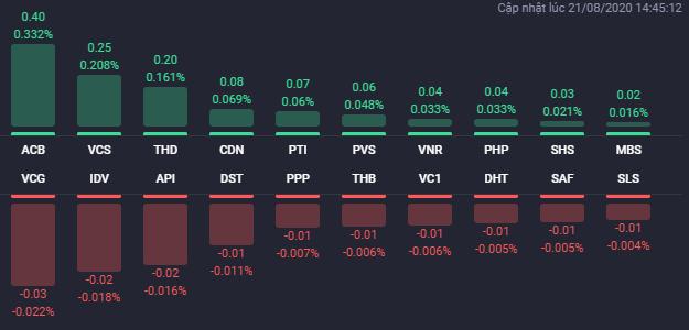 Các cổ phiếu có ảnh hưởng lớn nhất đến HNX-Index phiên 21/8. Nguồn Fialda.