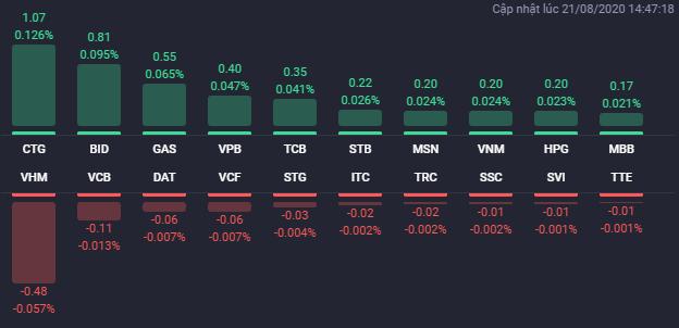 Các cổ phiếu có ảnh hưởng lớn nhất đến VN-Index phiên 21/8. Nguồn Fialda.