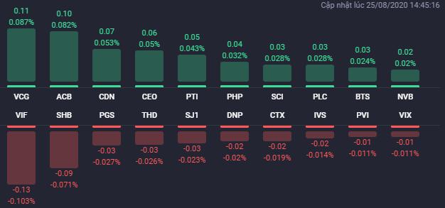 Các cổ phiếu có ảnh hưởng lớn nhất đến HNX-Index phiên 25/8. Nguồn: Fialda.