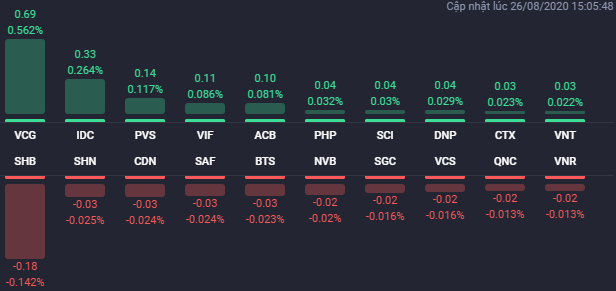 Các cổ phiếu có ảnh hưởng lớn nhất đến HNX-Index phiên 26/8. Nguồn: Fialda.