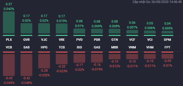 Các cổ phiếu có ảnh hưởng lớn nhất đến VN-Index phiên 26/8. Nguồn: Fialda.