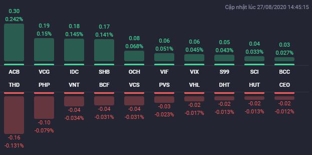 Các cổ phiếu có ảnh hưởng lớn nhất đến HNX-Index phiên 27/8. Nguồn: Fialda.