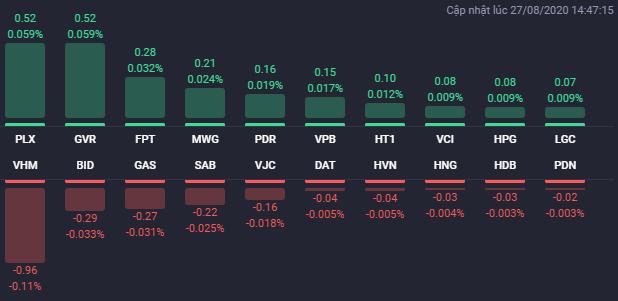 Các cổ phiếu có ảnh hưởng lớn nhất đến VN-Index phiên 27/8. Nguồn: Fialda.