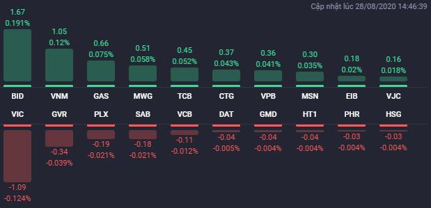 Các cổ phiếu có ảnh hưởng lớn nhất đến VN-Index phiên 28/8. Nguồn: Fialda.