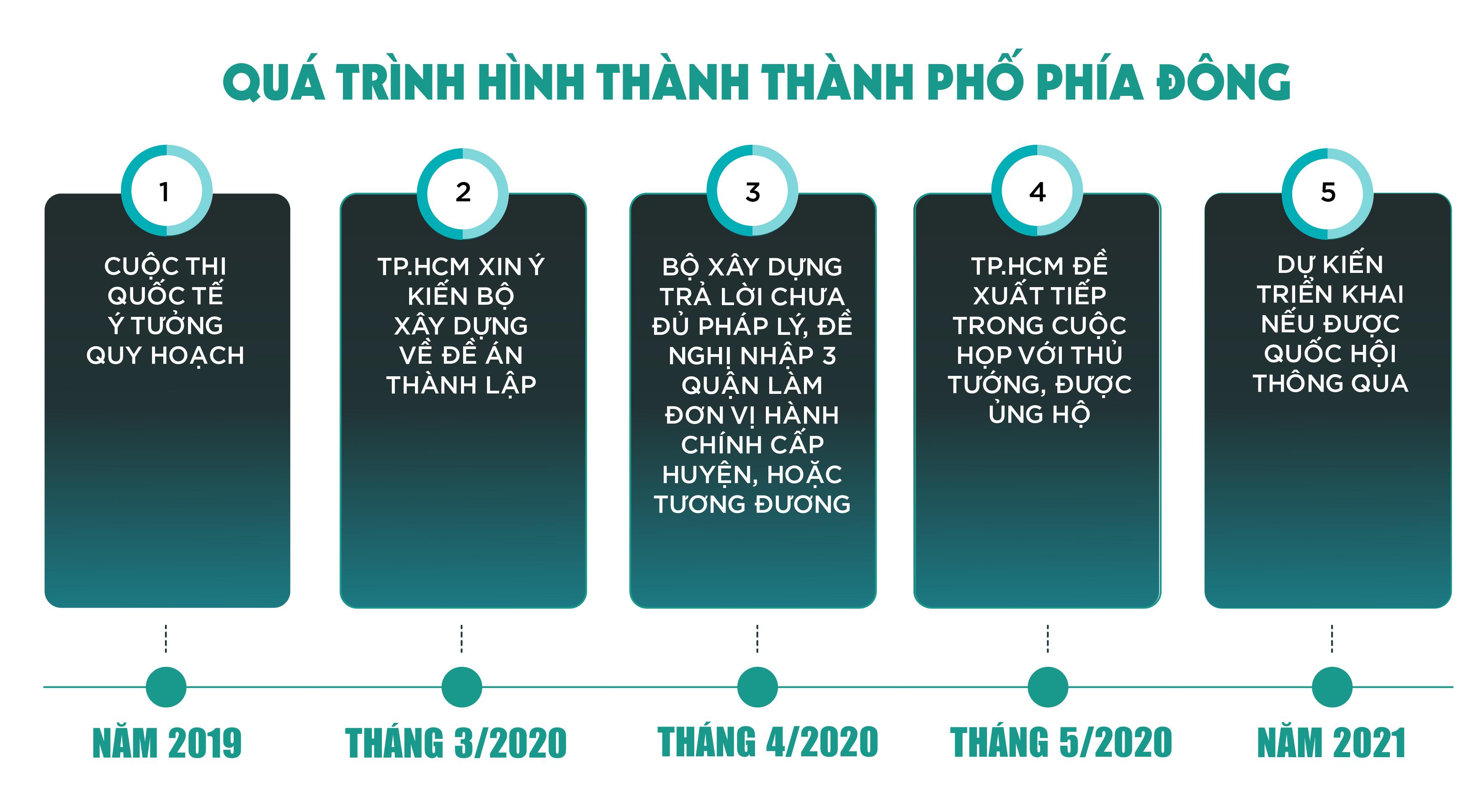 thanh-pho-phia-dong-dai-gon