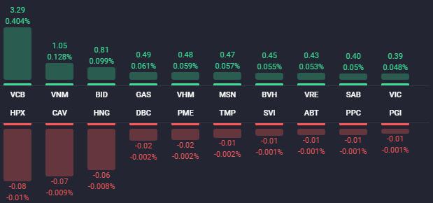 Cổ phiếu BĐS lại đua nhau tăng giá trong phiên VN-Index lên gần 13 điểm